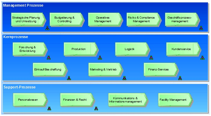 The Engineering And Design Process